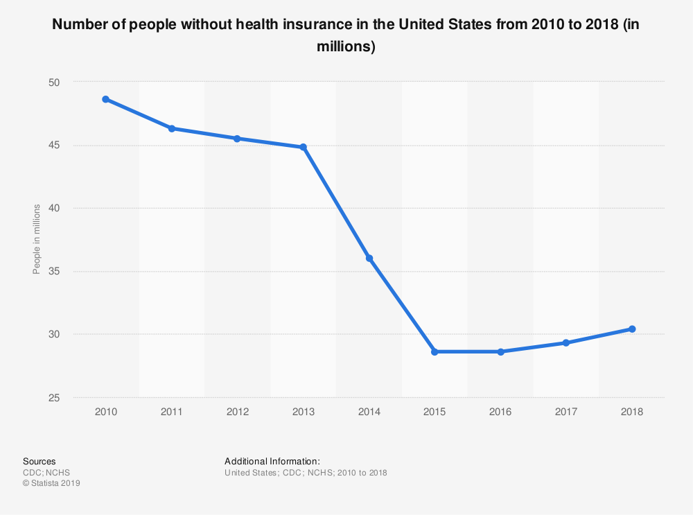 Statistic: Number of people without health insurance in the United States from 2010 to 2018 (in millions) | Statista